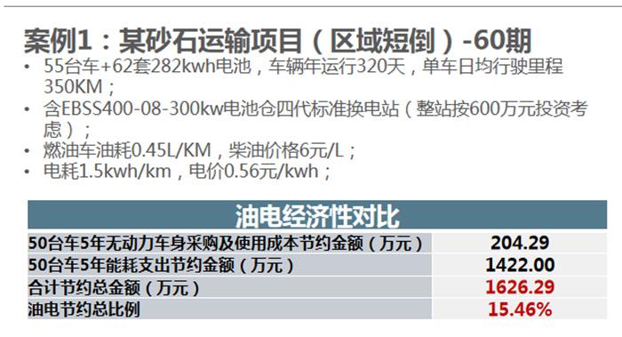 换电重卡动力电池市场规模达到4000亿元