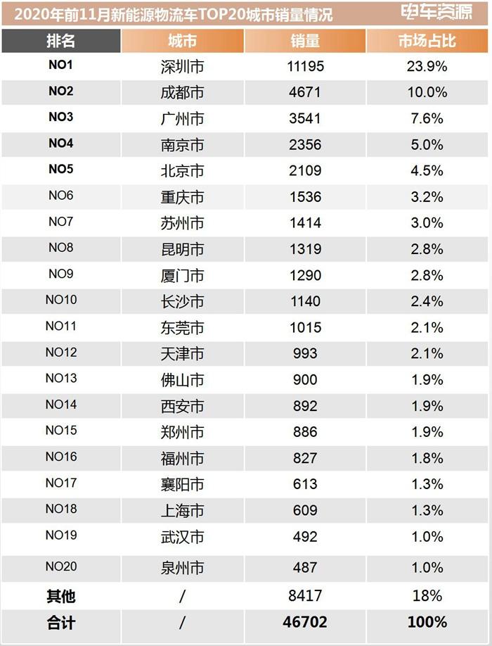 【区域分析】2020年前11月新能源物流车城市销量排行榜