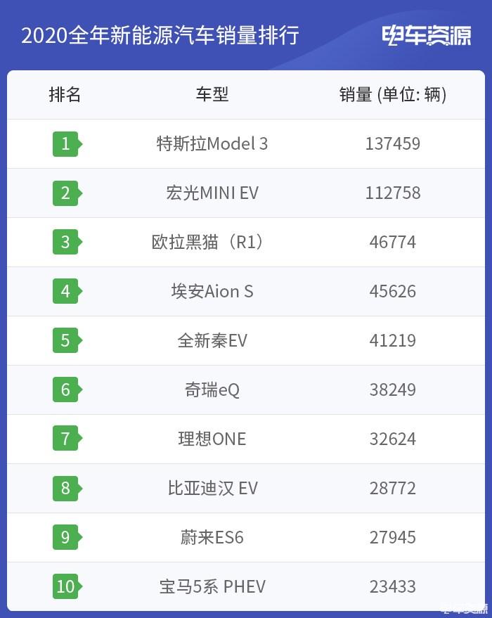 宏光MINI EV持续领跑/欧拉黑猫破万 12月销量排行出炉