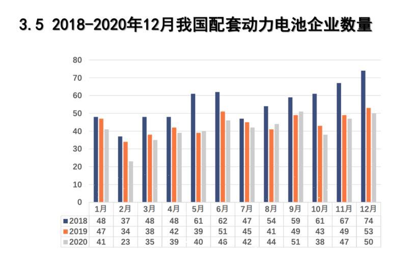 2020年我国动力电池装车量累计63.6GWh 同比上升2.3%
