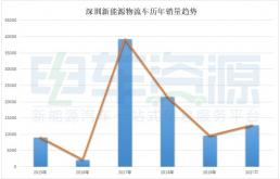 多角度分析深圳为何占领新能源物流车市场高地?