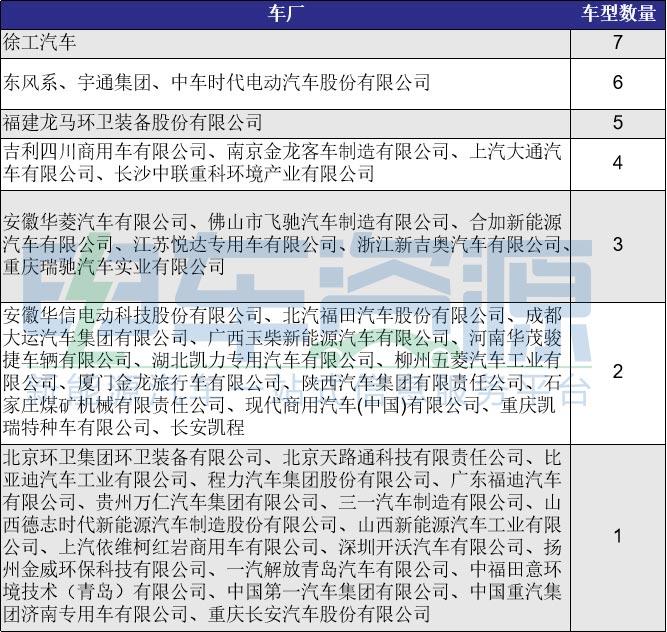 """第3批推荐目录新能源专用车:三元电池成""""孤儿""""  重卡多"""