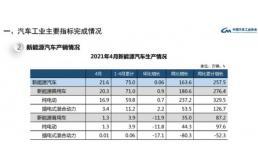 4月份新能源汽车销量同比增长180.3%