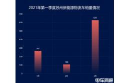 开瑞新能源、华晨鑫源,谁会成为新能源物流车市场领导者?