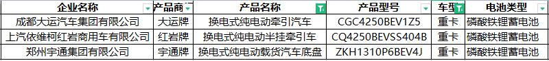 344批新车公示新能源专用车 轻卡补能多元化 纯电重卡持续火热 燃料电池大爆发