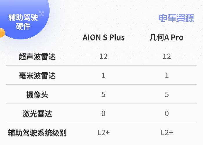 AION S Plus和几何A Pro该怎么选?