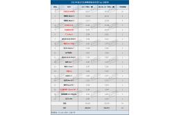 2月全球电动车销量:特斯拉夺回销冠