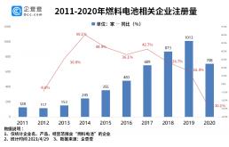 燃料电池渐成蓝海,今年一季度我国燃料电池企业注册量大幅增加