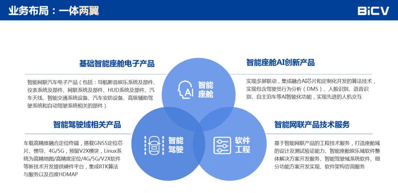 BICV张正烜:基于北斗系统,打开智能网联汽车应用空间