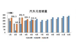 中汽协:乘用车5月产销由正转负,SUV同比下降最快