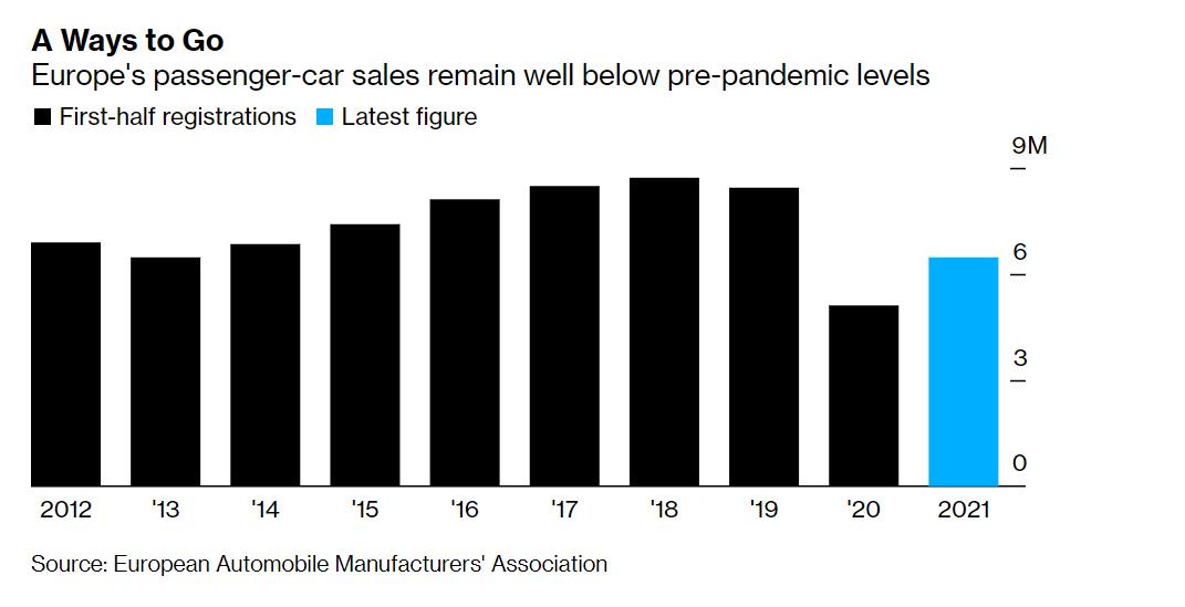 销量,欧洲上半年汽车销量