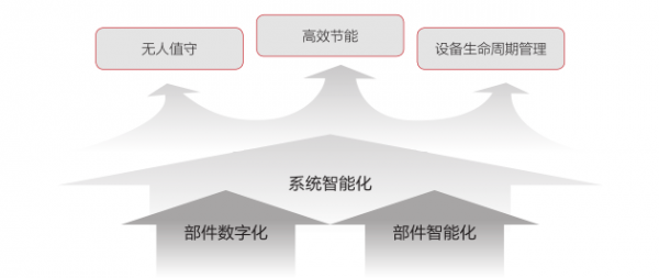 智能化营维模型