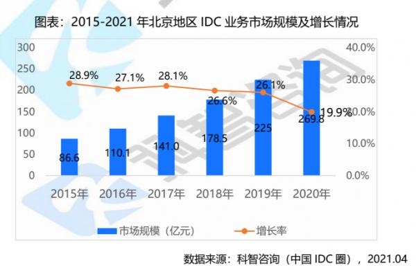 北京IDC市场