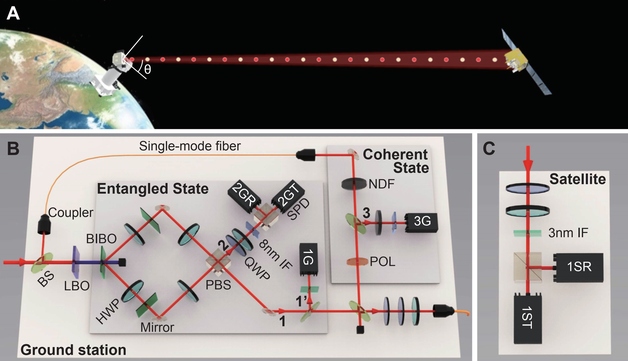 """全球首个,可移动量子卫星地面站与""""墨子号""""对接成功"""