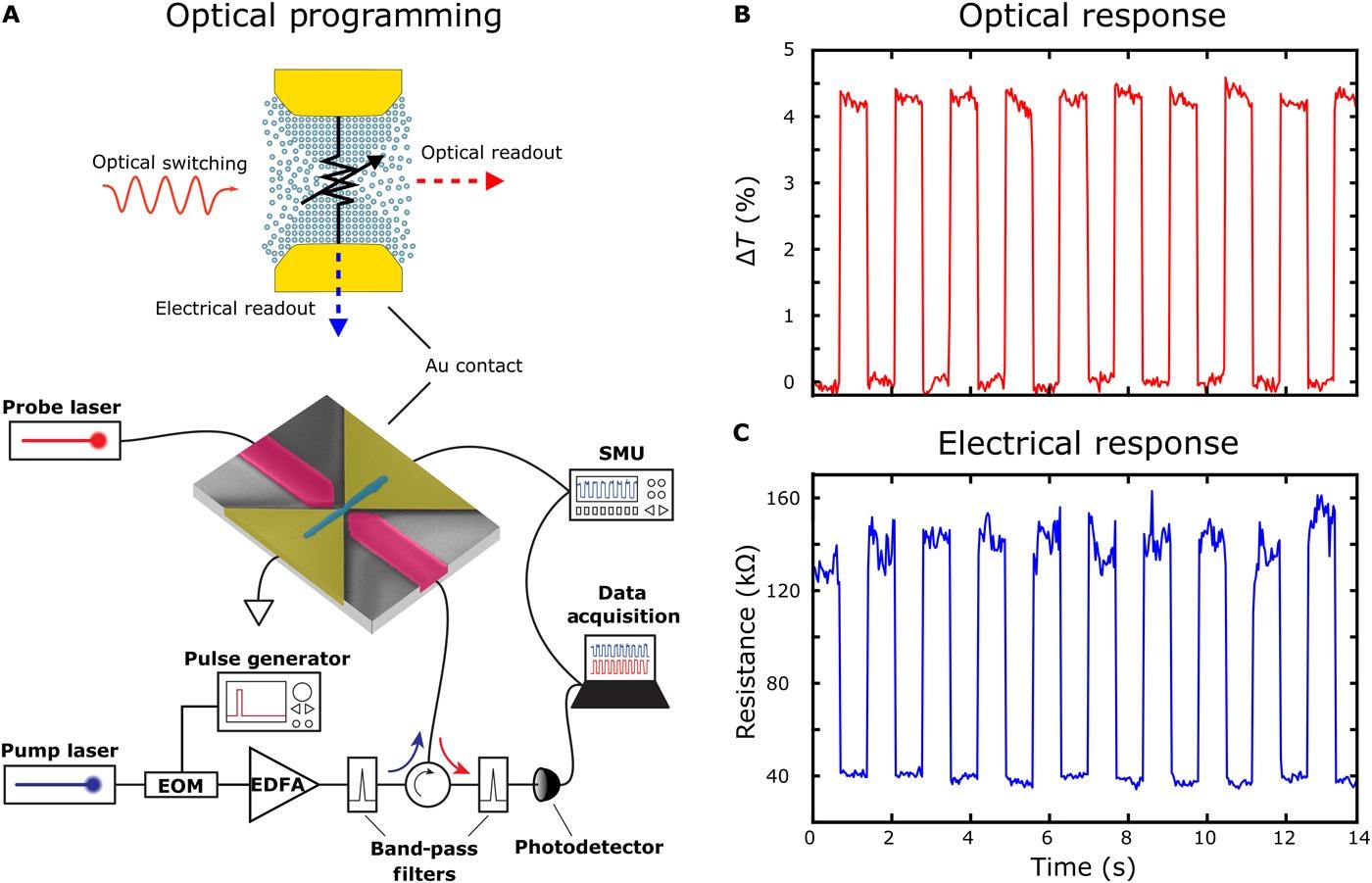 牛津大学团队研发出新型存储单元,实现芯片级光子