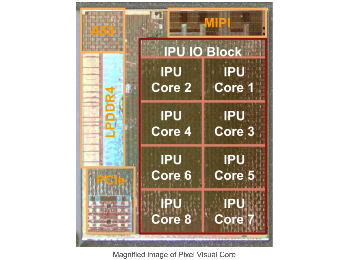 谷歌自研SoC芯片成功流片,首发明年Pixel新机