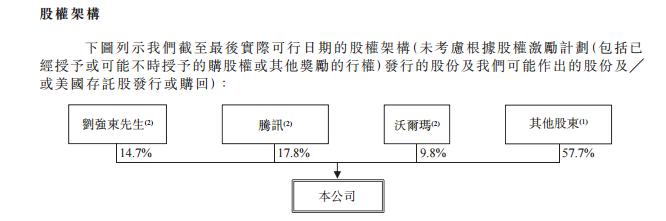 京东发布招股书,刘强东投票权高达78.4%,或将于618大促当天二次上市