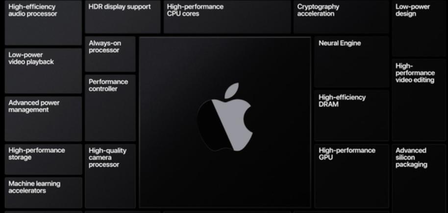 """2年内彻底摆脱英特尔,苹果重磅发布自研Mac芯片,并对""""五大系统""""再升级"""