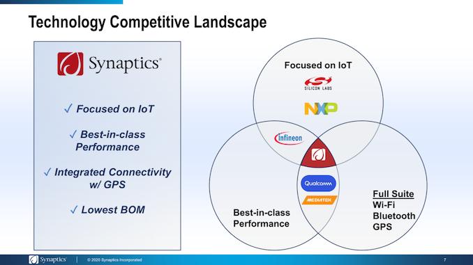 Synaptics宣布收购博通无线物联网业务,交易价格2.5亿美元