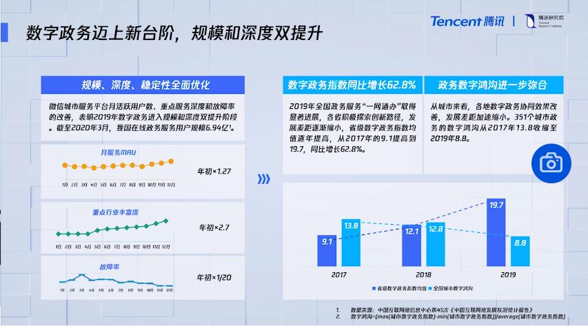 《2020 数字中国指数报告》重磅发布,中国数字化继续高速发展