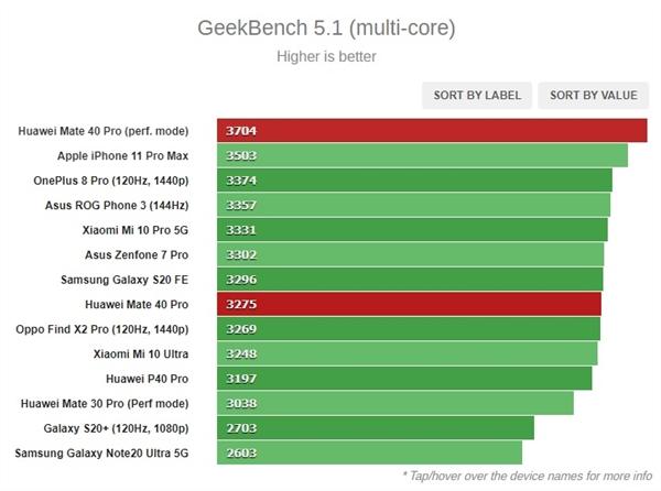 外媒测试华为麒麟9000,与苹果相比,谁能略胜一筹?