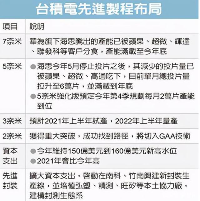 台积电2nm芯片技术实现突破,预计2024年实现量产