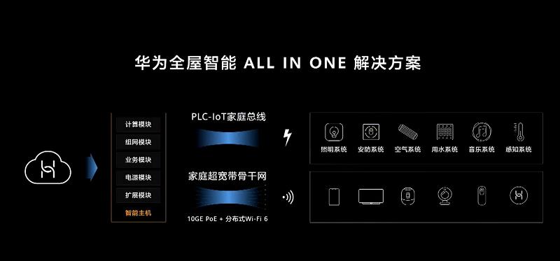 华为今年最后一场线下发布会上,余承东带来了两个屏幕、一个解决方案