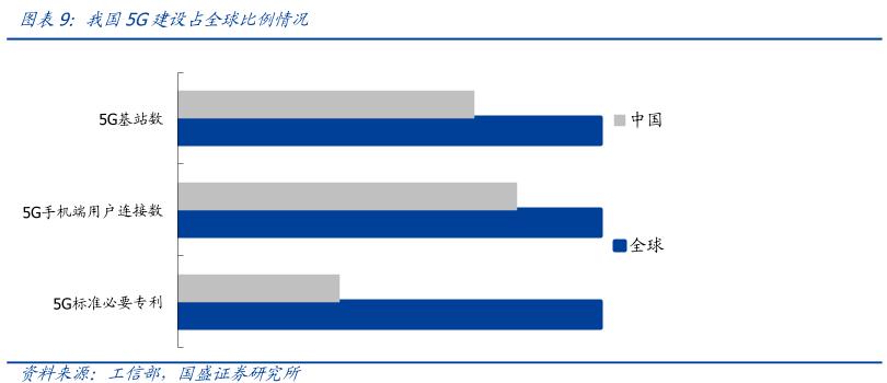 全球领跑!中国5G终端数量超过3.1亿,基站数量世界占比超7成