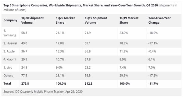 有人欢喜有人忧:海思跌出全球半导体营收Top 15,高通、联发科同比增长超50%