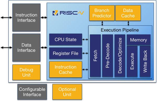 放弃x86?英特尔首发7nm CPU竟是RISC-V架构