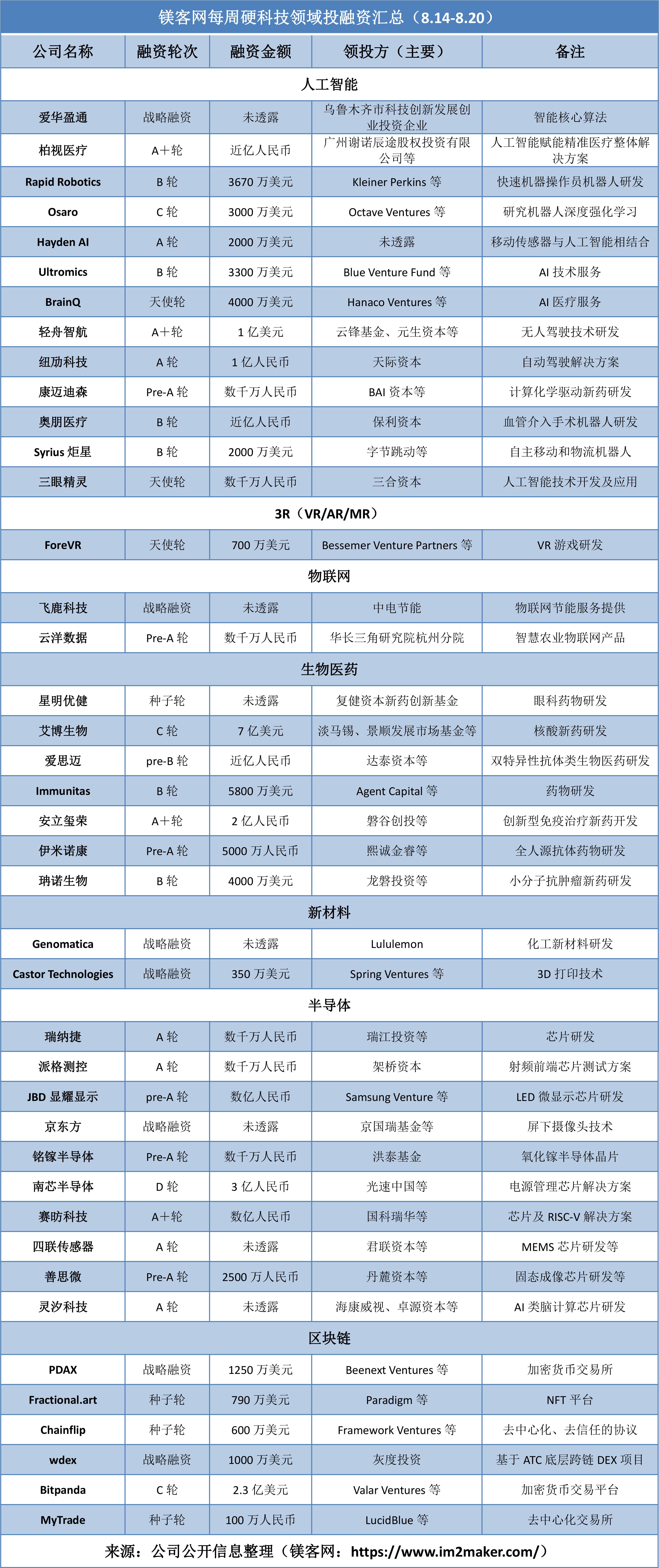 历时7个月,京东方的百亿定增结果终于出炉  镁客网每周硬科技领域投融资汇总(8.14-8.20)