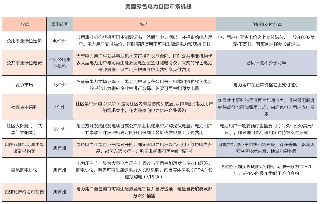 对比和启示:欧洲、美国和中国三国绿证机制的优劣
