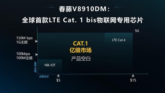 紫光展锐发布全球首款LTE Cat. 1 bis物联网专用芯片春藤V8910DM -前沿投讯