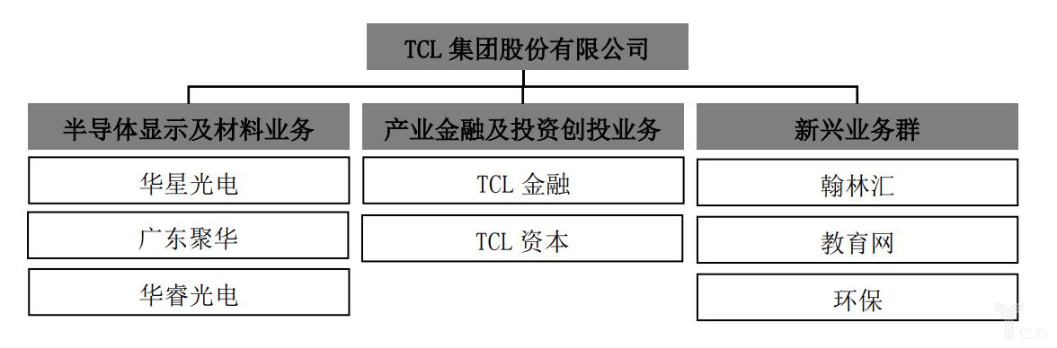 TCL集团三大业务板块