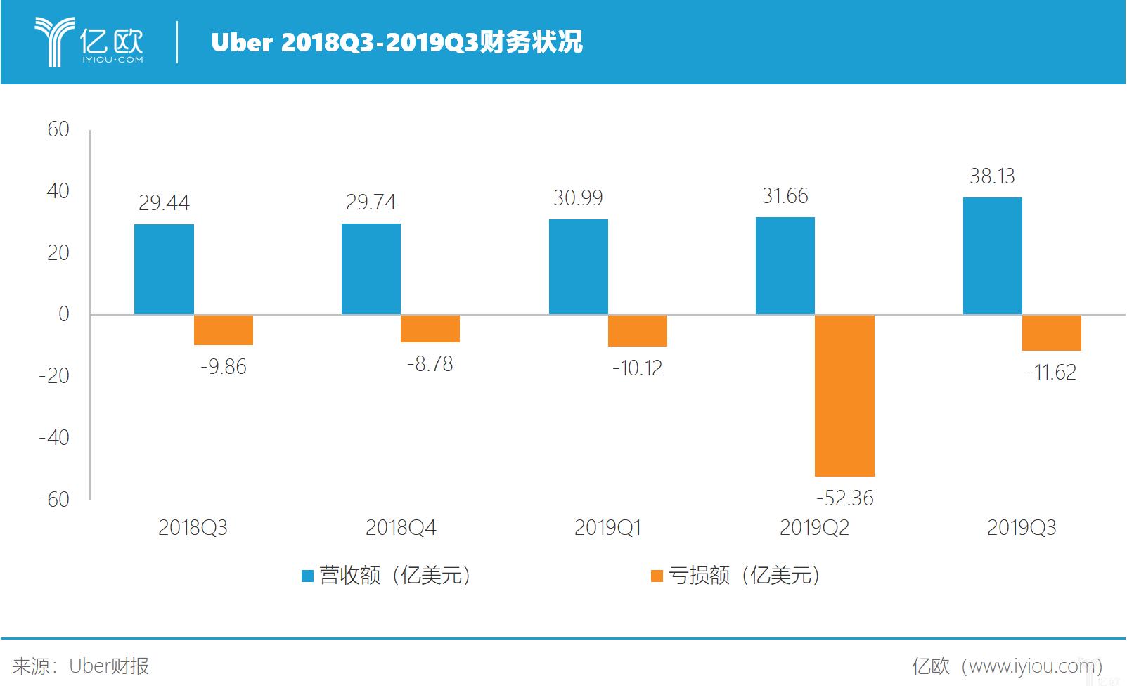 Uber 2018Q3-2019Q3财务状况