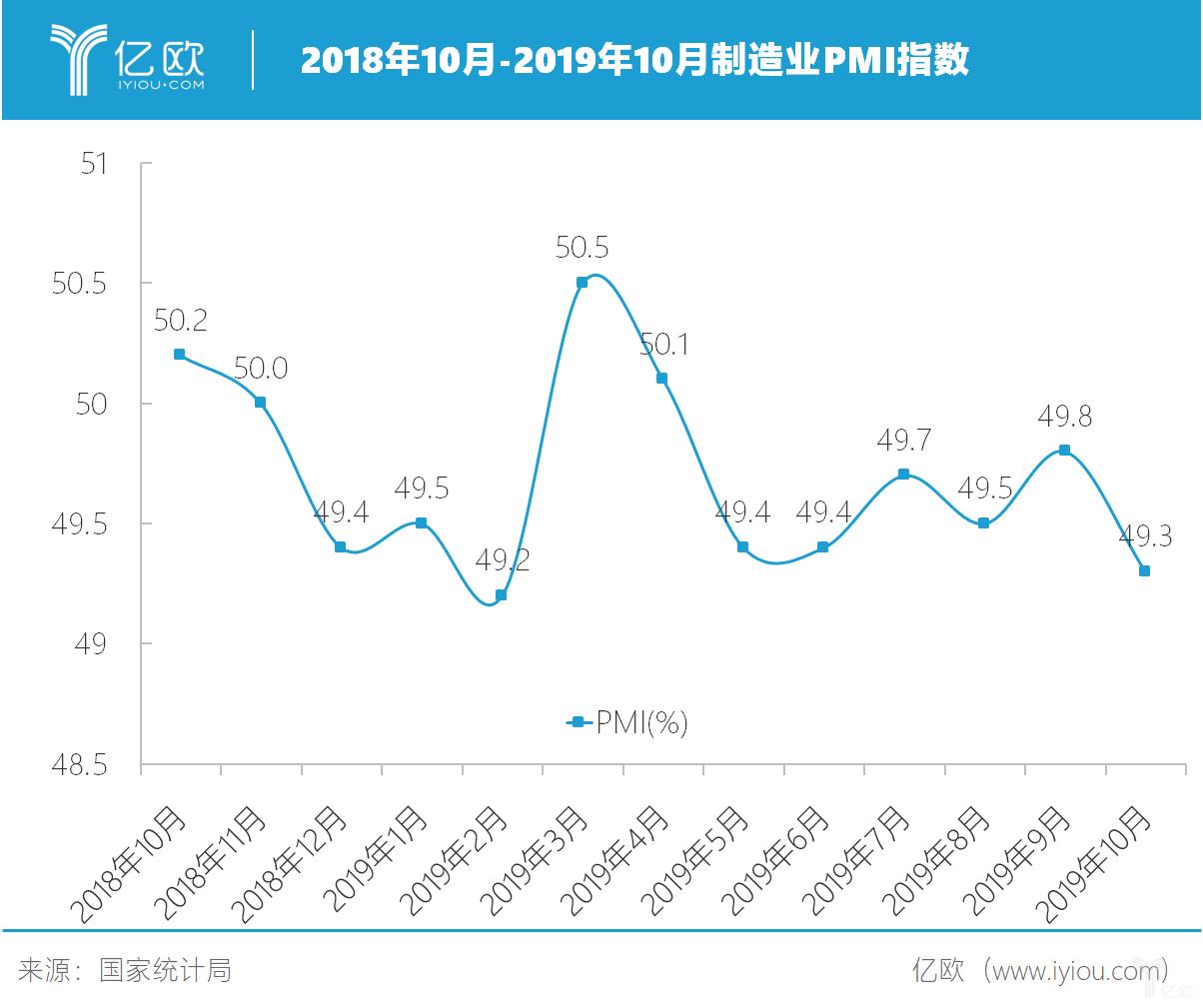 2018年10月-2019年10月制造业PMI指数