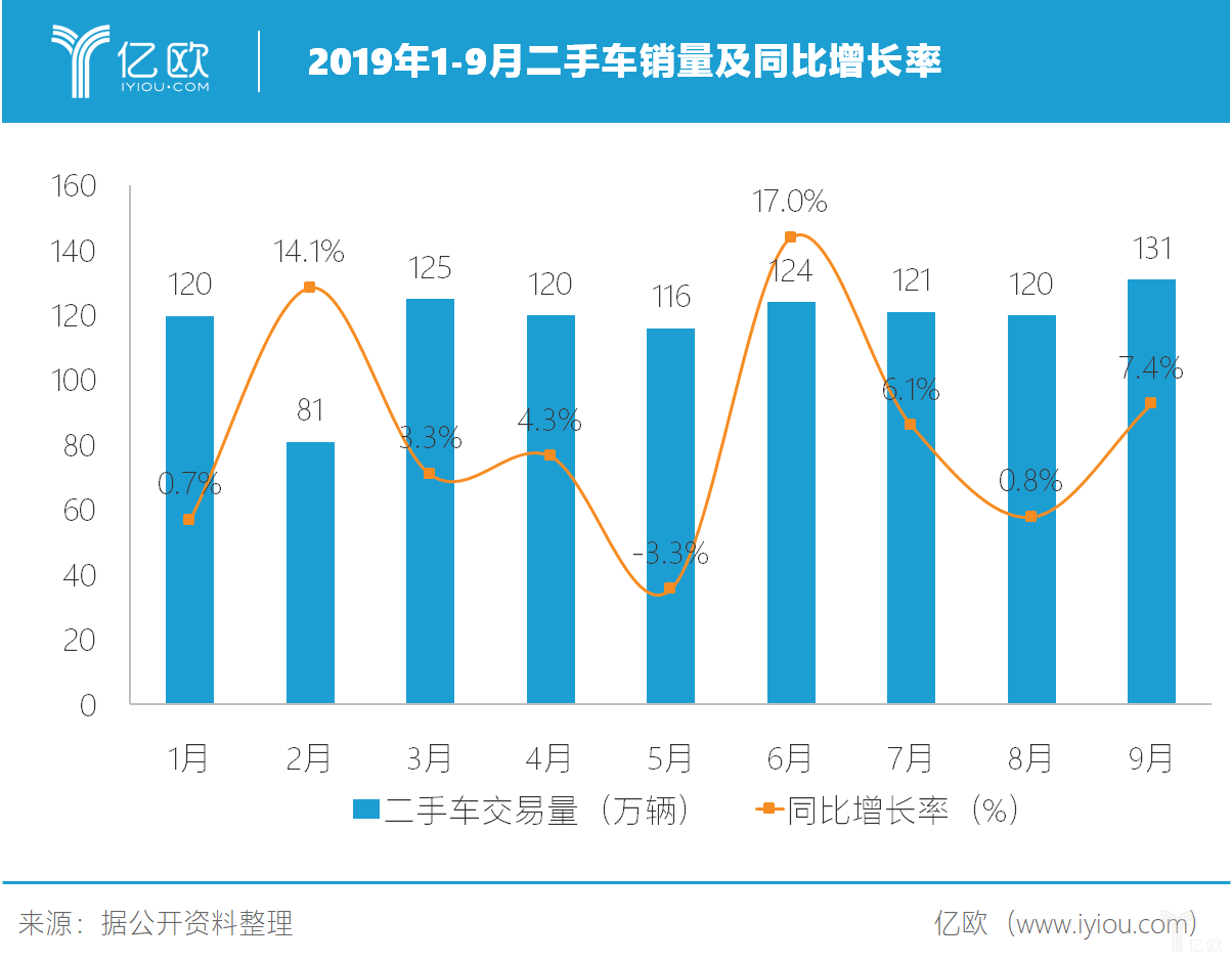 2019年1-9月二手车销量及同比增长率