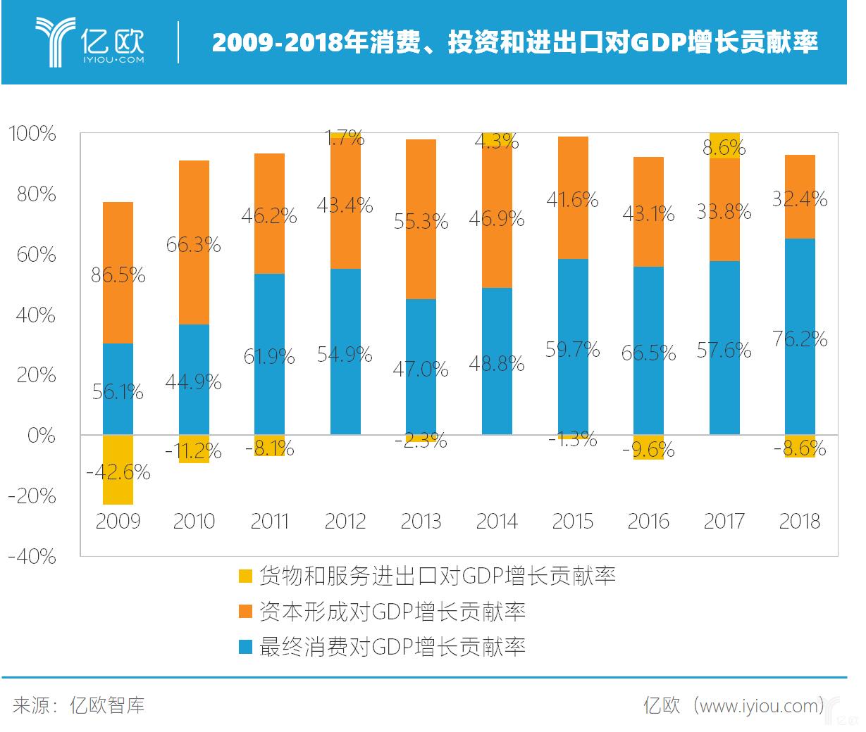 2009-2018年消费、投资和进出口对GDP增长贡献率
