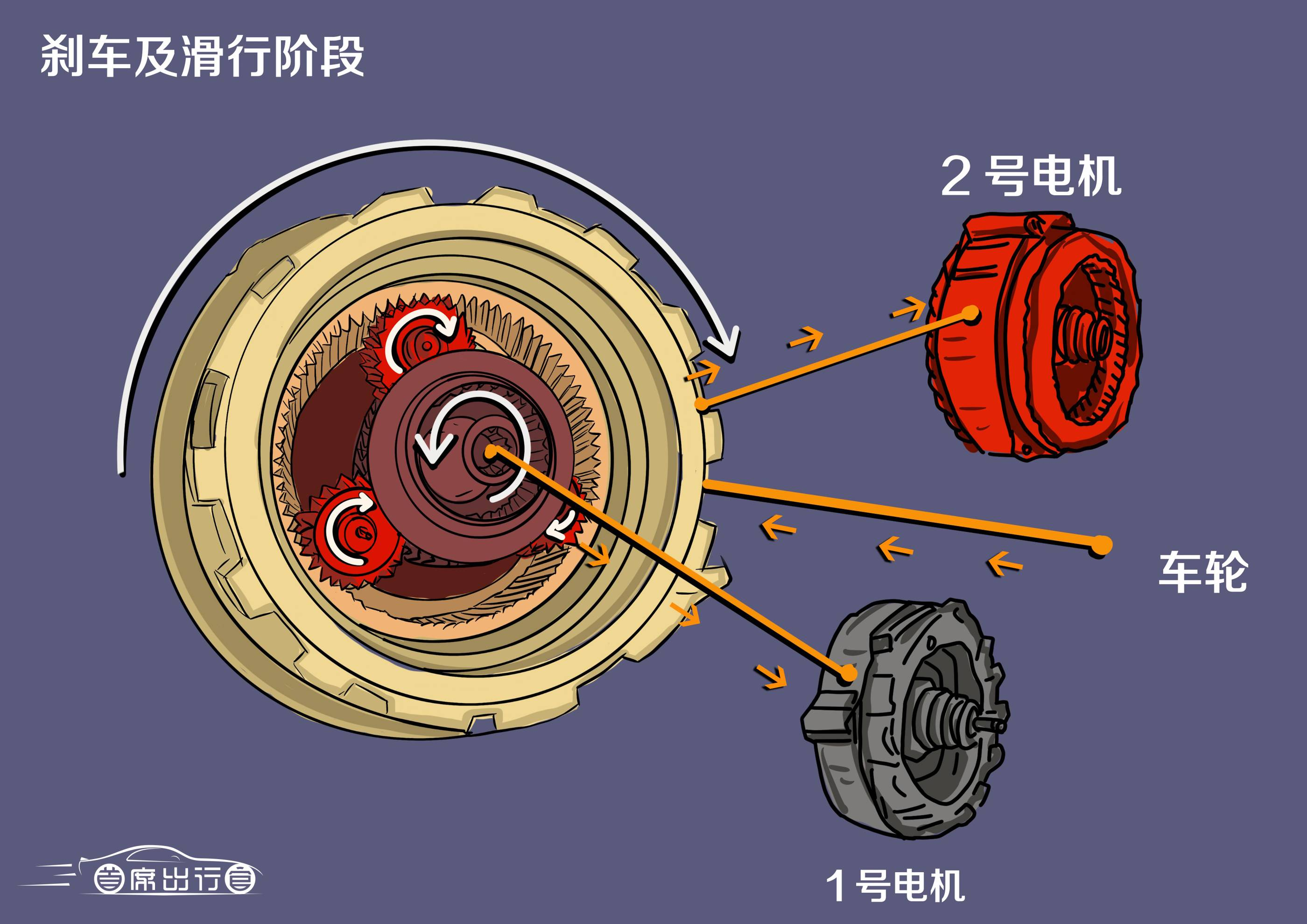刹车及滑行阶段动力分配示意图