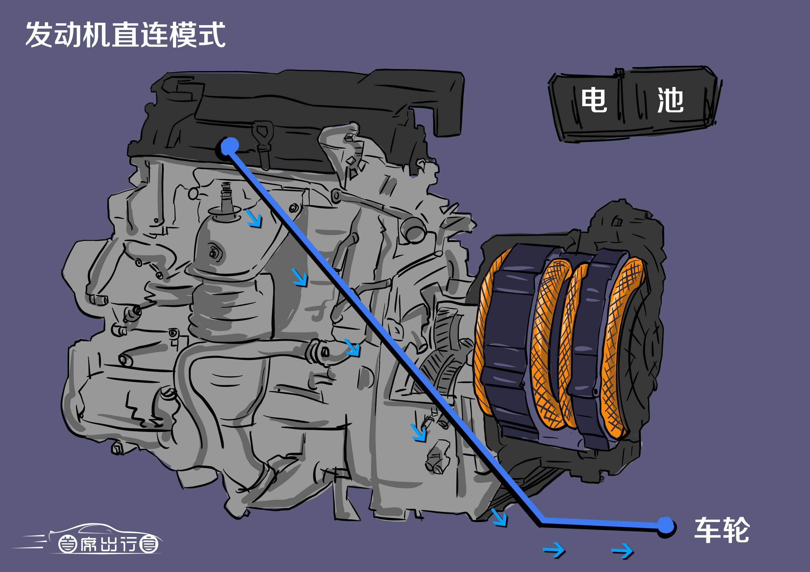 发动机直连模式动力分配示意图