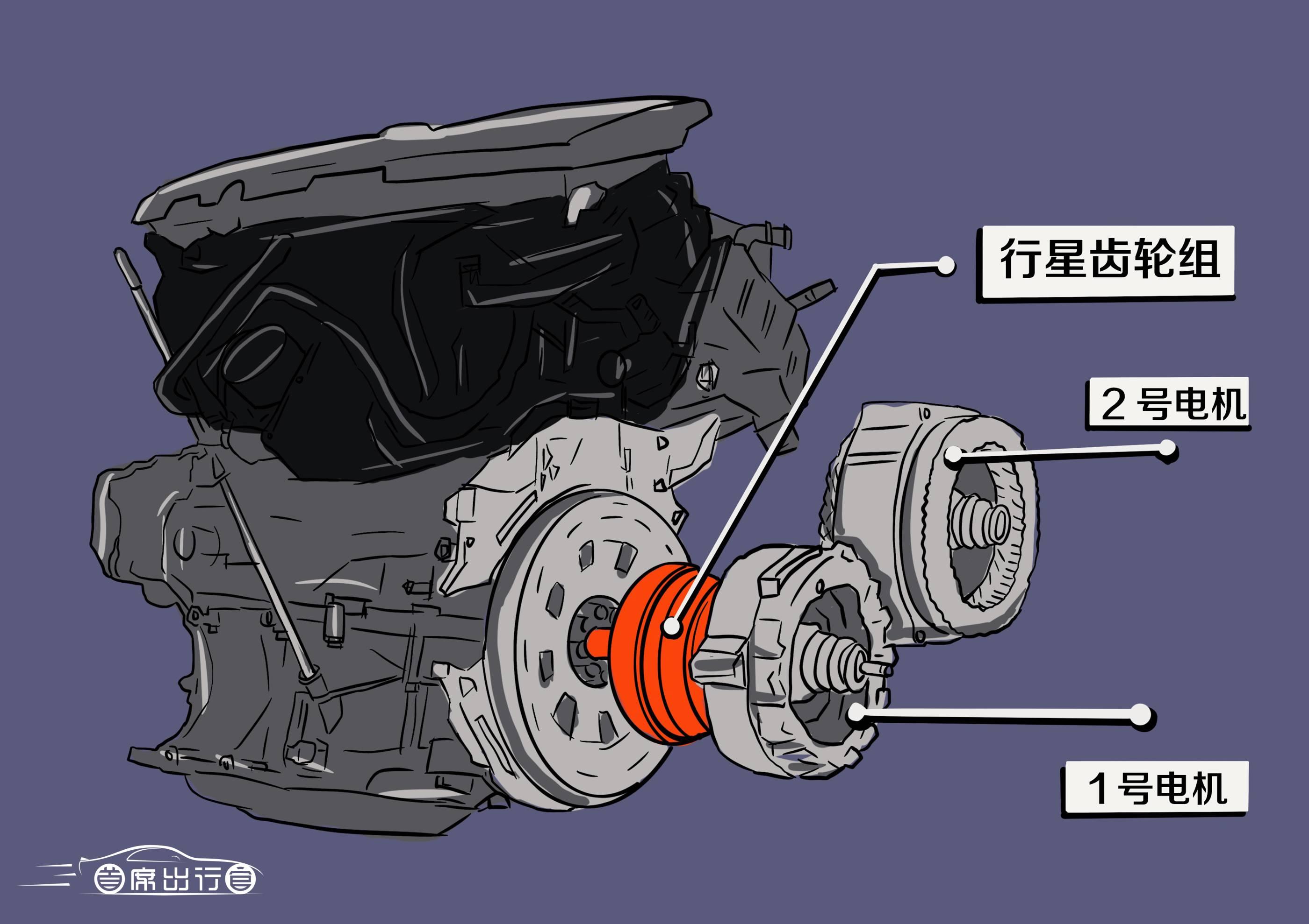 丰田THS混动架构示意图