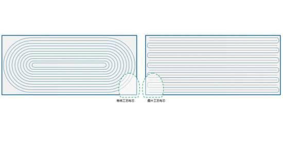 左:卷绕式电芯丨右:叠片式电芯