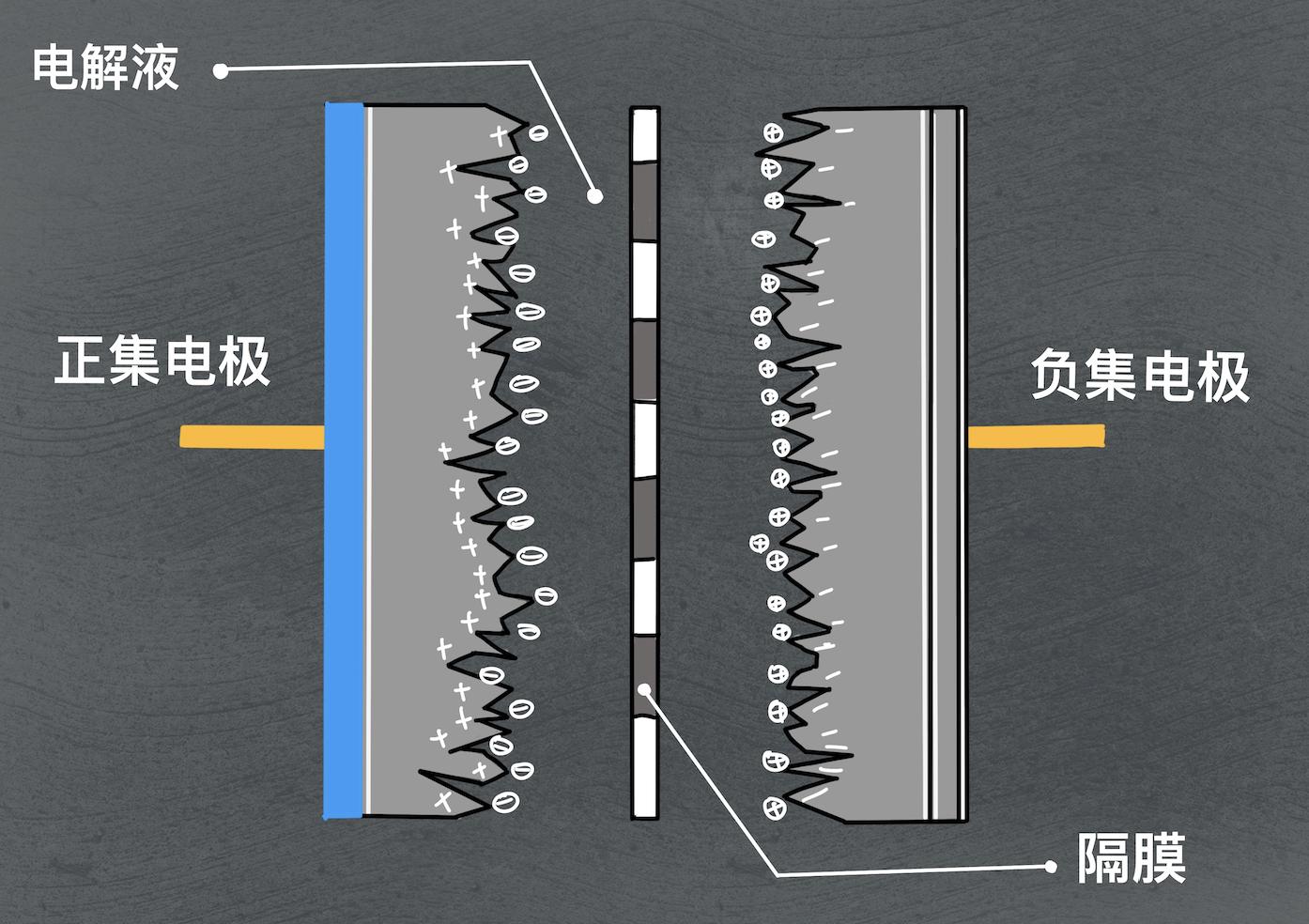 超级电容示意图