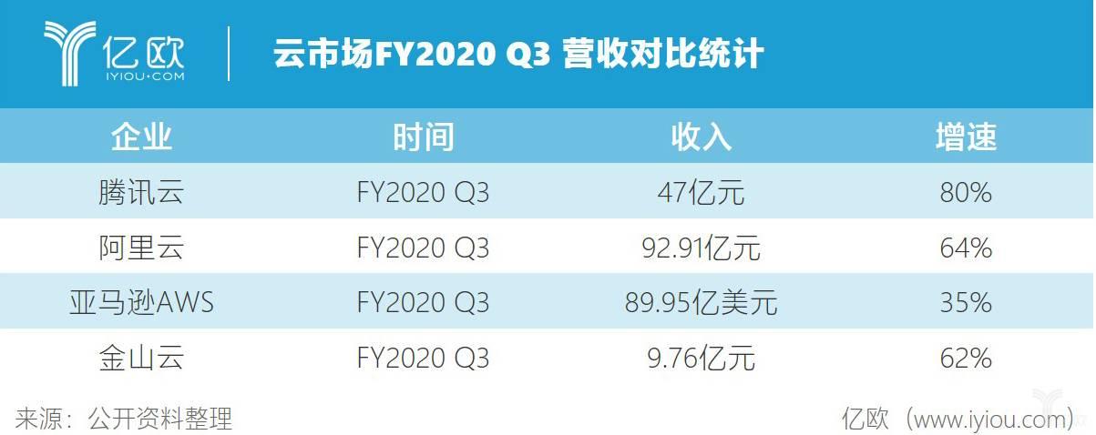 云市场FY2020Q3对比统计.jpg