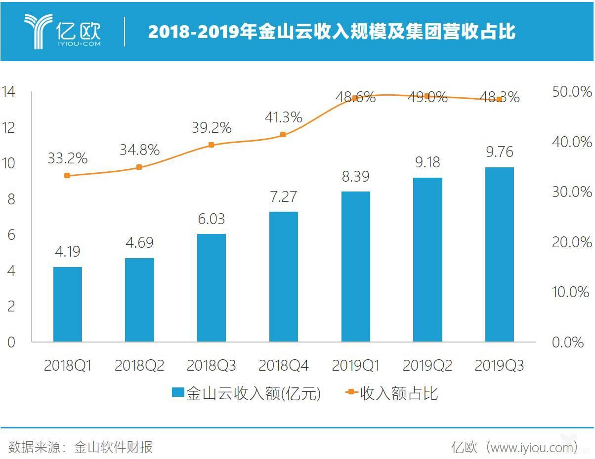 2018-2019金山云财报.jpg
