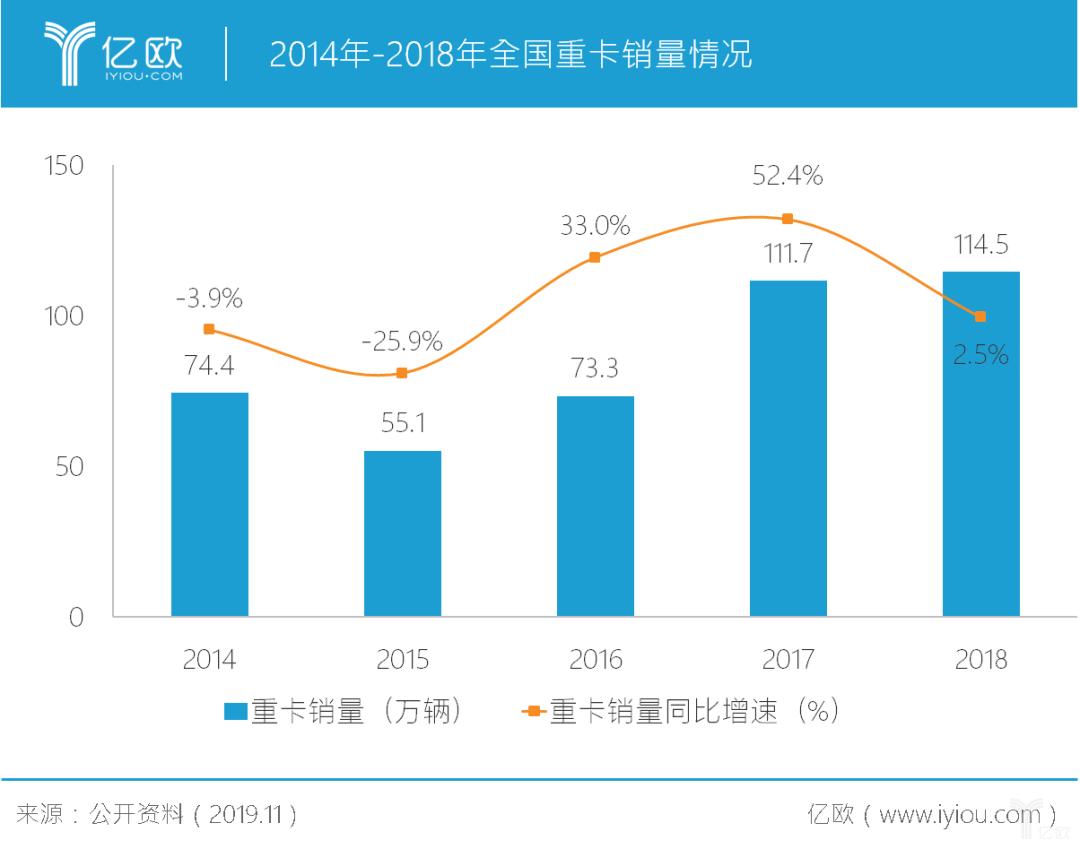 2014年-2018年全国重卡销量情况
