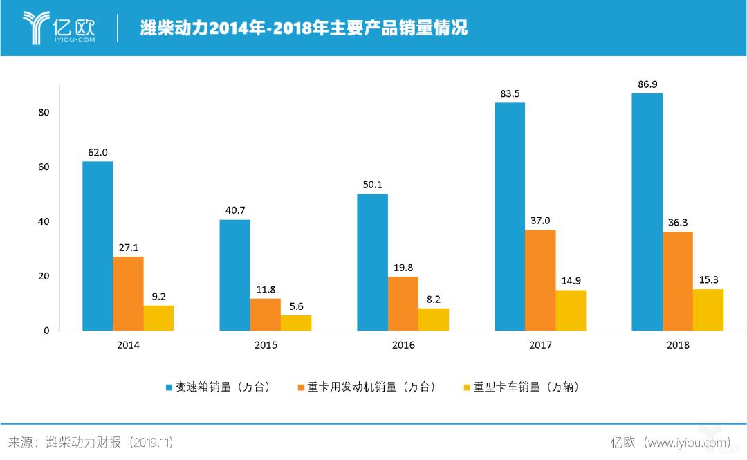 潍柴动力2014年-2018年主要产品销量情况