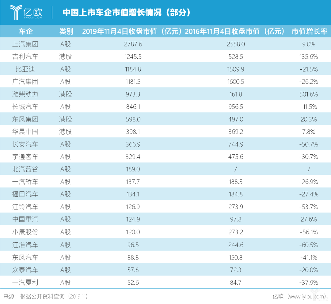 中国上市车企市值增长情况(部分)