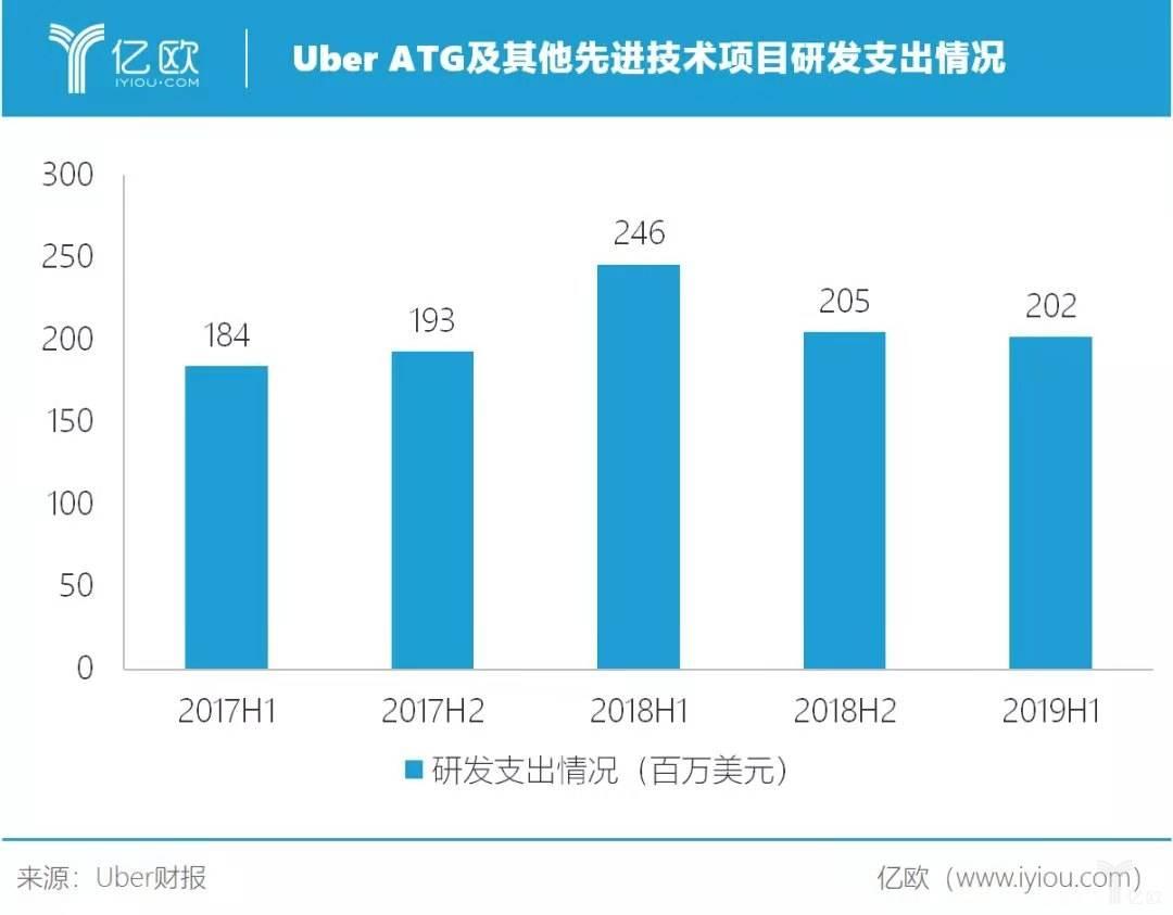Uber ATG及其他先進技術項目研發支出情況