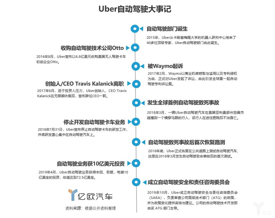 Uber自動駕駛大事記